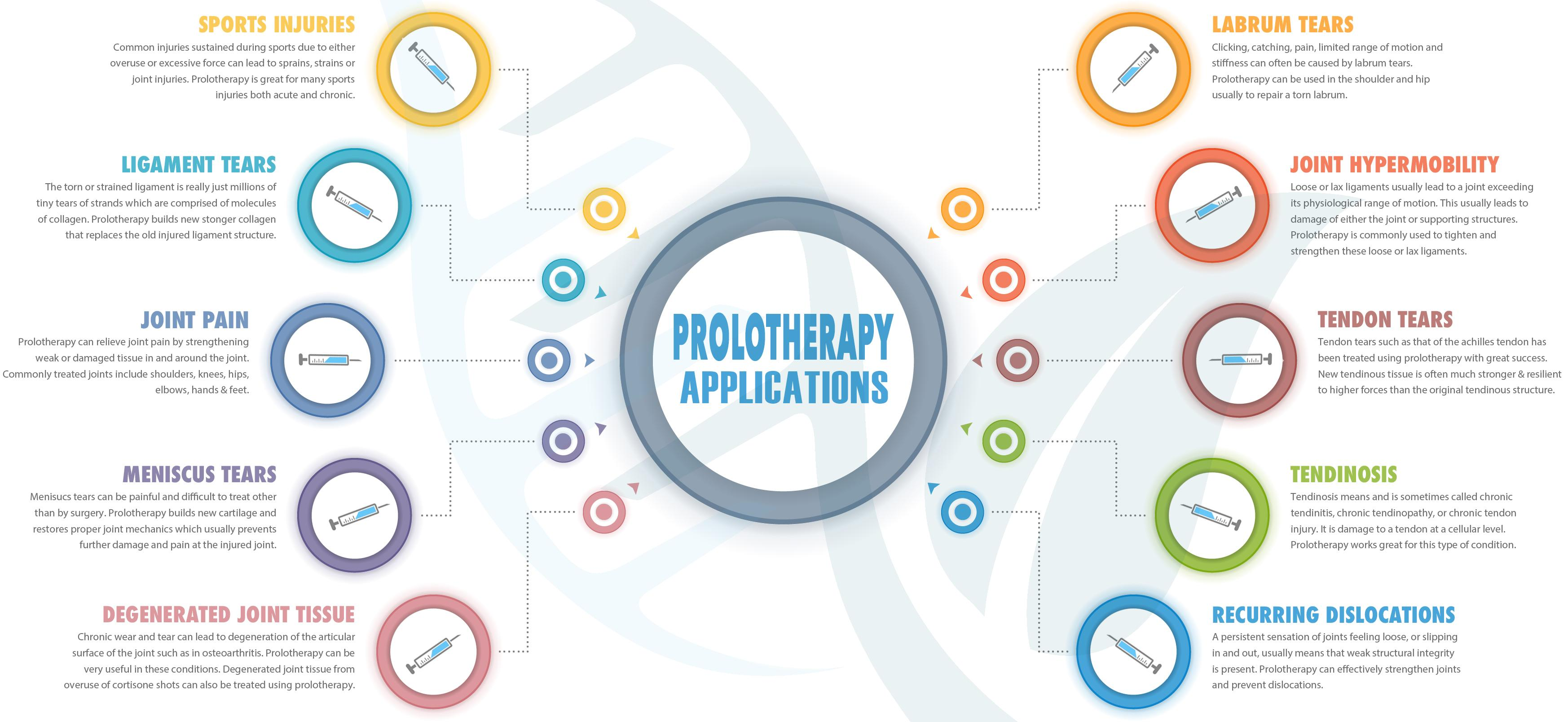 Non-spinal Indications for Prolotherapy
